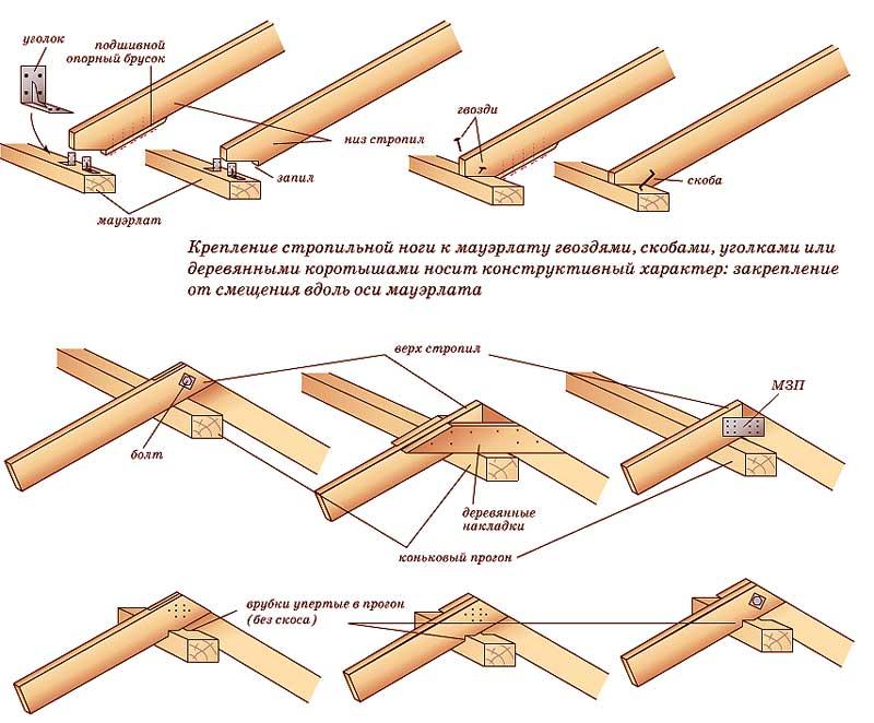 Варианты крепления стропильных ног