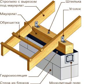 Схема крепления стропильных ног и мауэрлата