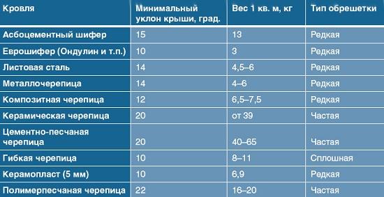 Данные о весе кровельных материалов и уклоне крыши для беседок