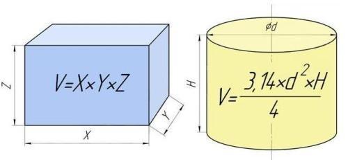 Формулы для расчета объема септика