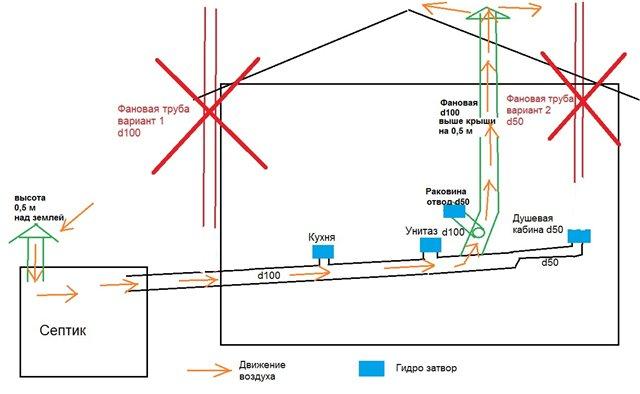 Вентиляция и дымоход в частном доме схема